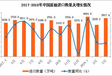 成品油价格再次上调 3月原油进口额同比增长近两成(附图表)