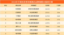 2018中国经济型连锁酒店品牌规模30强:如家第一  汉庭/7天酒店位列二三