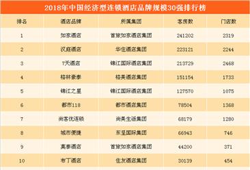2018中國經濟型連鎖酒店品牌規模30強:如家第一  漢庭/7天酒店位列二三