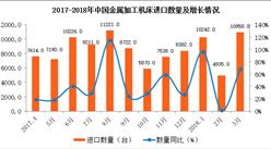 中國金屬加工進口數據統計:3月進口量增長68.3%(附圖表)