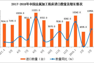 中国金属加工进口数据统计:3月进口量增长68.3%(附图表)