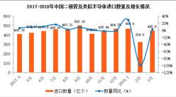 2018年1-3月中国二极管进口分析:累计进口量增长9.5%(附图表)