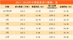 數字看進口:2018年一季度中國紙漿進口額大增37%(附圖表)