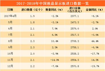 2018年中国液晶显示板进口数据分析:3月进口量同比下降16.7%(附图表)