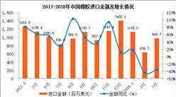中國橡膠進口數據統計:3月進口量下降17.4%(附圖表)