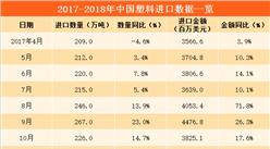數字看進口:2018年3月中國塑料進口額增長14.35%(附圖表)