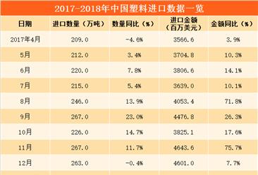 数字看进口:2018年3月中国塑料进口额增长14.35%(附图表)