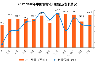 2018年1-3月中国铜材进口分析:累计进口量增长7.3%(附图表)
