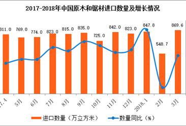 2018年一季度中國原木及鋸材進口量2266.1萬立方米  增長9.5%