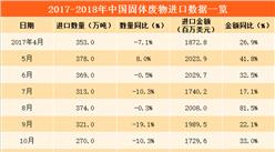 數字看進口:2018年3月中國固體廢物進口量56.3%(附圖表)