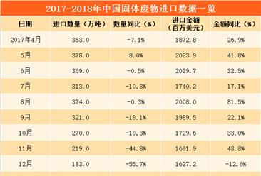数字看进口:2018年3月中国固体废物进口量56.3%(附图表)