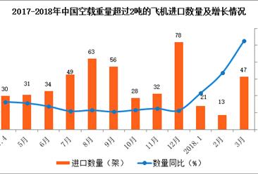 2018年1-3月中国空载重量超过2吨的飞机进口数据分析(附图表)