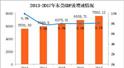 2017年东莞统计公报:GDP总量7582亿 常住人口增加8.11万(附图表)