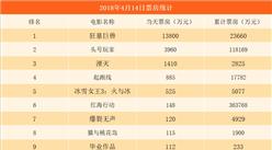 2018年4月15日电影票房排行榜:《狂暴巨兽》破2亿 《头号玩家》逼近12亿(附榜单)