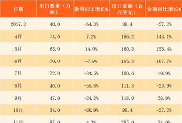 2018年3月中国焦炭及半焦炭出口数据分析:出口金额同比增长208%(附图表)