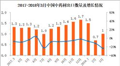 2018年3月中國中藥材出口數據分析:出口金額同比減少19%(附圖表)