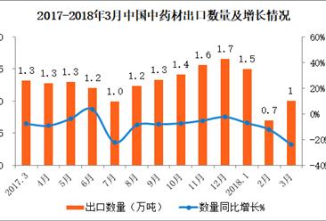 2018年3月中国中药材出口数据分析:出口金额同比减少19%(附图表)