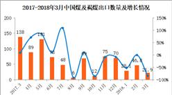 2018年3月中国煤及褐煤出口数据分析:第一季度出口量同比减少60%(附图表)