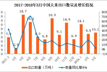 2018年3月中国大米出口数据分析:前3个月出口量同比增长64.8%(附图表)