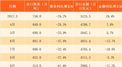 2018年3月中国钢材出口数据分析:第一季度出口量同比减少26%(附图表)
