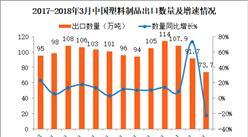 2018年3月中国塑料制品出口数据分析:出口量同比减少22%(附图表)