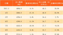 2018年3月中国稀土出口数据分析:前3个月出口金额同比增长27%(附图表)