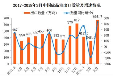 2018年3月中国成品油出口数据分析:第一季度出口金额同比增长62%(附图表)