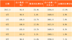 2018年3月中国陶瓷产品出口数据分析:出口量同比减少33%(附图表)