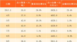 2018年3月中国鞋类出口数据分析:第一季度出口金额超百亿(附图表)