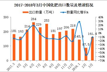 2018年3月中国化肥出口数据分析:第一季度出口金额同比减少16%(附图表)
