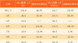 2018年3月中國原油出口數據分析:出口量同比減少60%(附圖表)