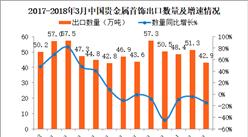 2018年3月中国贵金属或包贵金属的首饰出口数据分析:出口量同比减少14%(附图表)