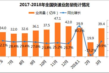 2018年一季度中国邮政行业运行分析:邮政业务收入增长23.6%(附图表)