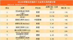2018全球最有价值的十大证券交易所品牌排行榜:香港交易所排名第三(附榜单)