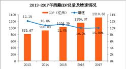 2017年西藏统计公报:GDP总量1311亿 常住人口增加6.61万(附图表)