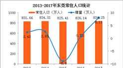 2017东莞人口大数据分析:常住人口增加8.11万 出生人口大幅增长(图)