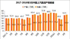 2018年3月上汽集团产销分析:一季度销量增长10.06% 上通五菱第一(附各车企销量)