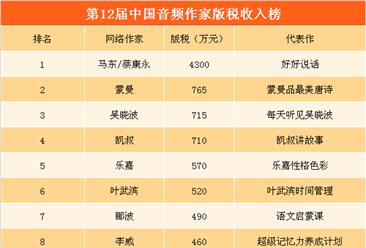 第12届中国音频作家版税收入榜:马东/蔡康永遥遥领先(附榜单)