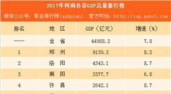 2017年河南各市GDP排行榜(完整版):郑州总量第一 11城增速下降(附榜单)