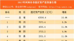 2017年河南各市固定资产投资排行榜:郑州等16城增速下降(附榜单)