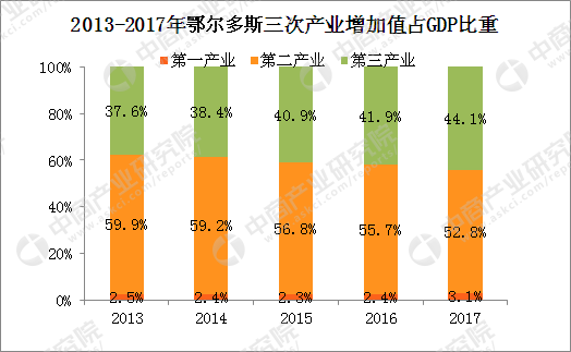 鄂尔多斯gdp_上半年全市GDP完成情况