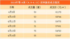 2018年第15周深圳新房市场监测周报:成交下跌近四成 龙岗房价涨幅超25%(图)