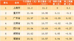 2018年4月16日全国各省市生猪价格排行榜(附全榜单)