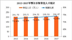2017年鄂尔多斯统计公报:GDP总量3580亿 常住人口207万(附图表)