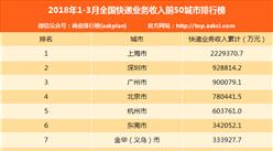 2018年一季度50城市快递业务收入排名:上海领先 达222.9亿元(附排名)