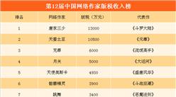 第12届中国网络作家榜:唐家三少1.3亿元六连冠  天蚕土豆紧随其后(附榜单)