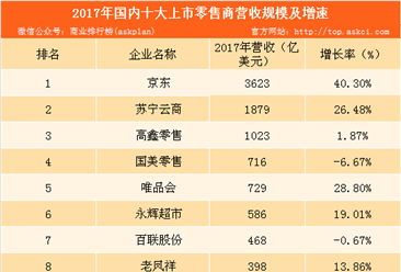 """""""数""""说京东2017年报六大看点:全年净利润50亿元 大涨140%"""