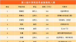第12届中国明星作家榜出炉:高晓松第一  郑爽/李易峰/张艺兴上榜(附榜单)