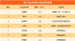第12届中国企业家作家榜出炉:吴晓波登顶  俞敏洪/马化腾/王健林上榜
