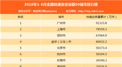2018年1-3月50城市快递业务量排行榜:广州第一 近10亿件(附排名)